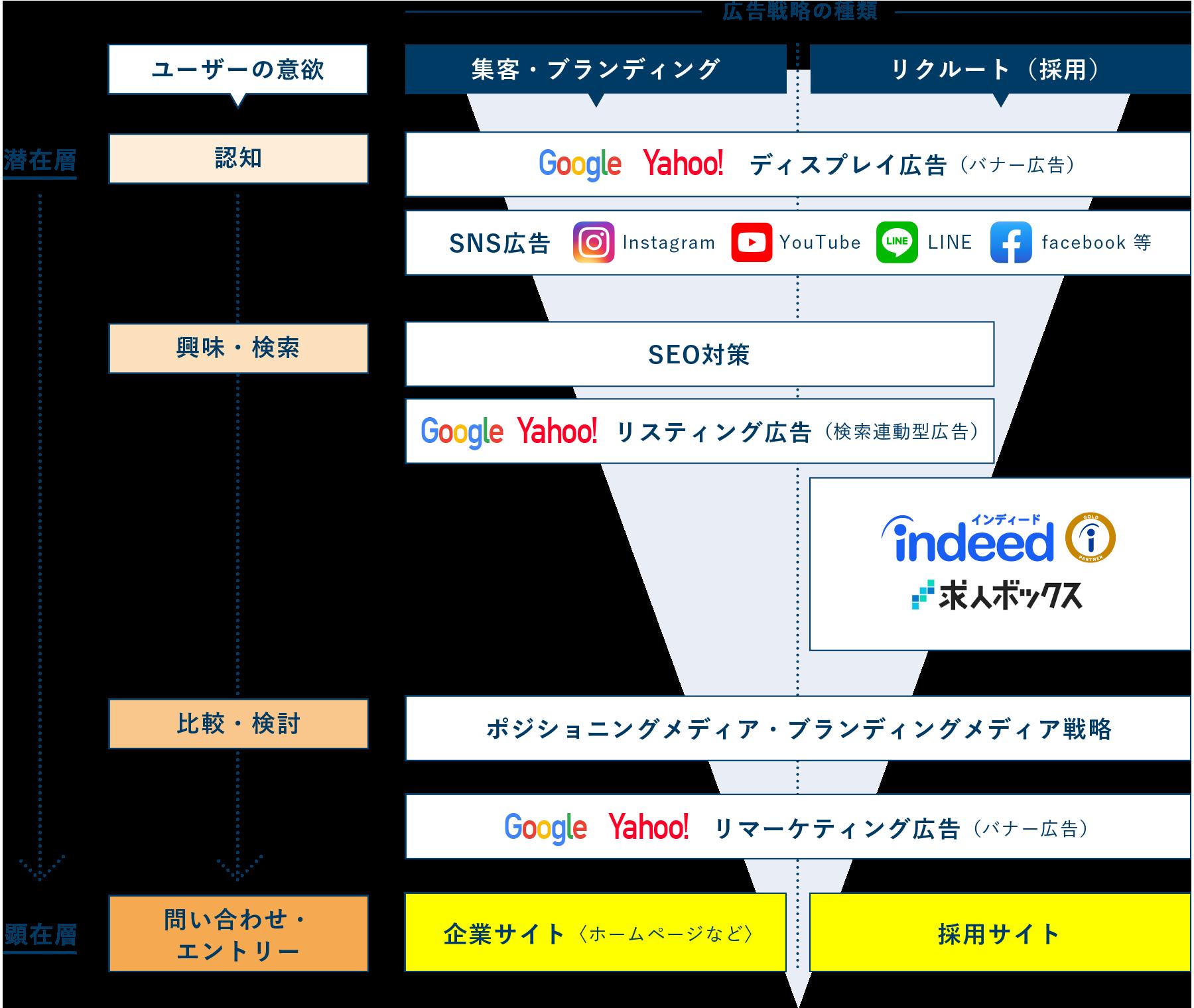 広告戦略の種類と潜在層